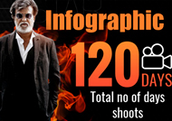 Check out 'Kabali' Infographic