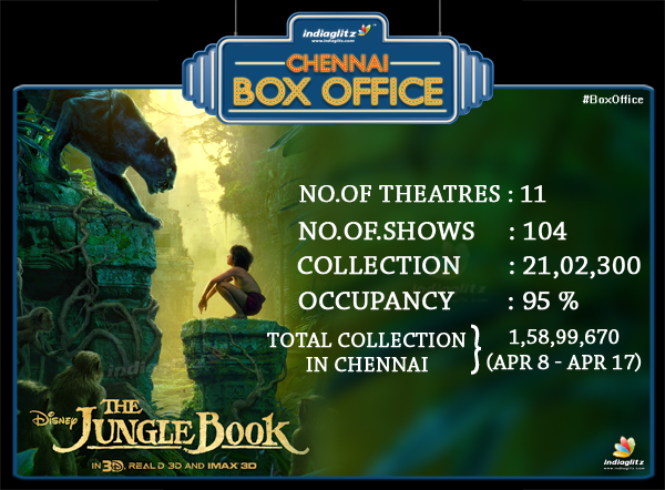 Chennai Box Office Status - Tamil Movie News - Indiaglitzcom-3077